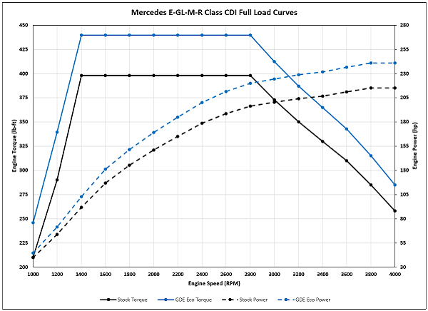 Mercedes E-G L-M-R Class CDI Full Load Curves