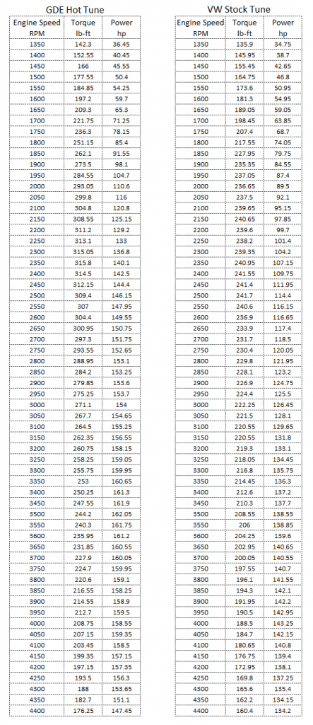 VW CBEA-CJAA WOT Data Tabular