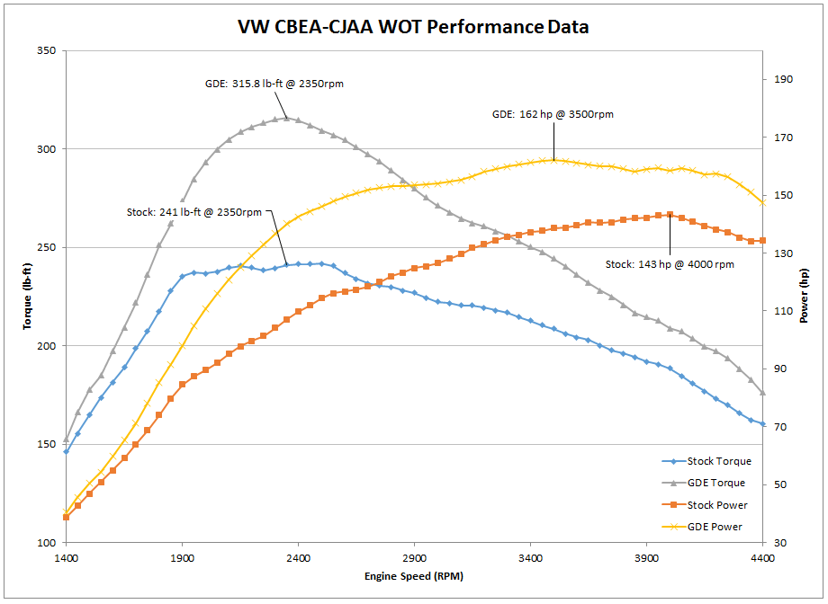 VW CBEA-CJAA WOT Perf Data